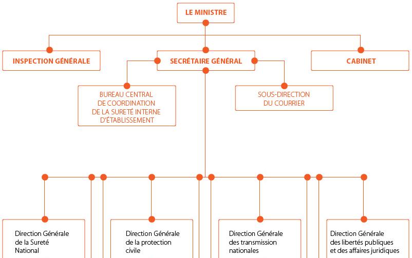 Organisation for 12s interieur gov dz
