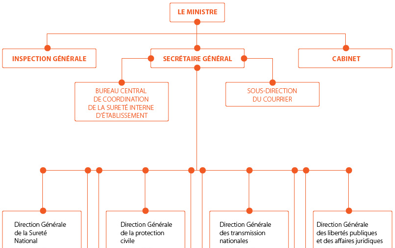 Organisation for Ministere exterieur algerie